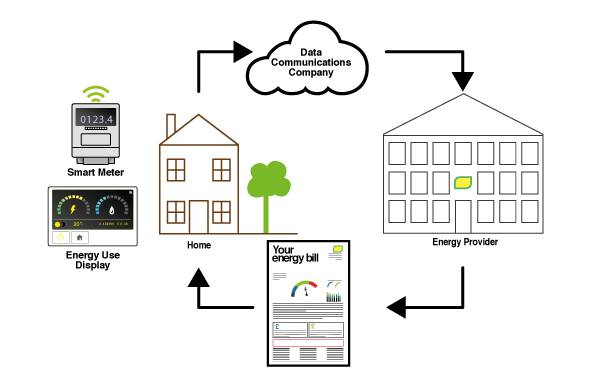 A diagram of how a smart meter works