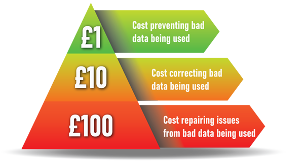 The cost of cleaning data for artificial intelligence